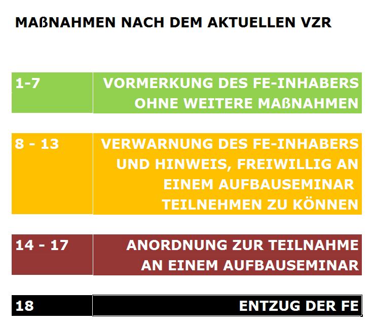 Infografik VZR Maßnahmen