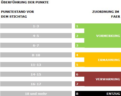 Infografik Überführung der Punkte